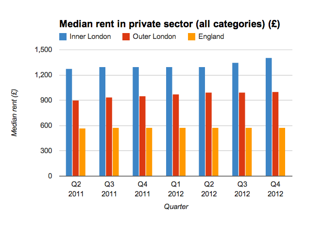 Chart showing median private rent in London