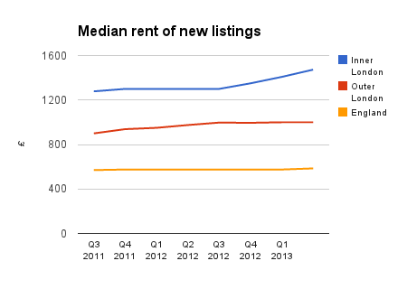 London median rent chart 2013