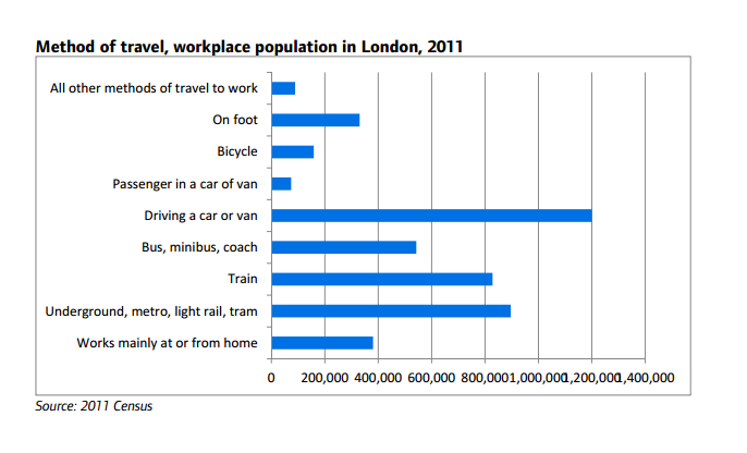 Chart showing how Londoners get to work by mode, 2011 data